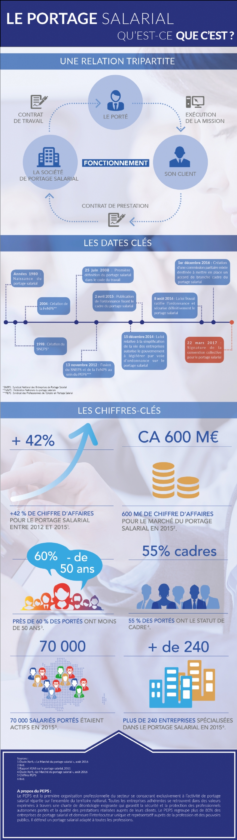 Infographie portage salarial PEPS